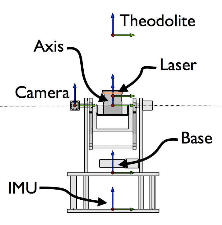 hardware:tiltinglaser:scanner001.png